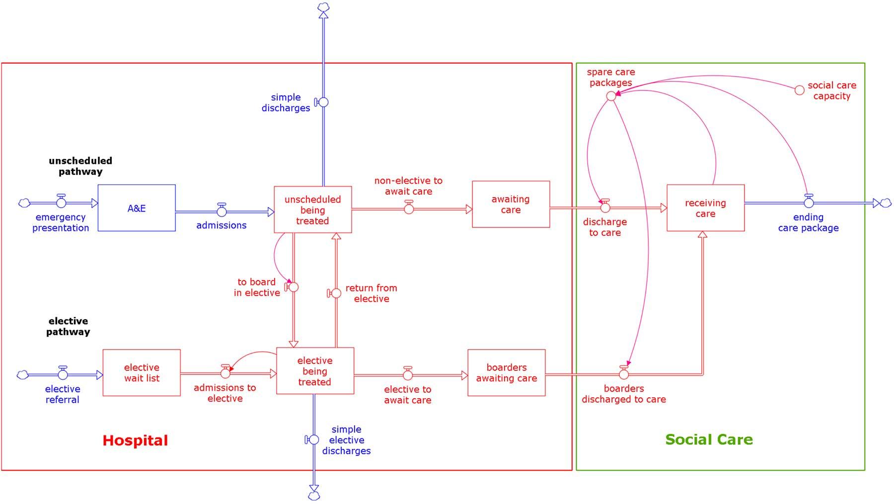 devil in interconnections stock flow diagram